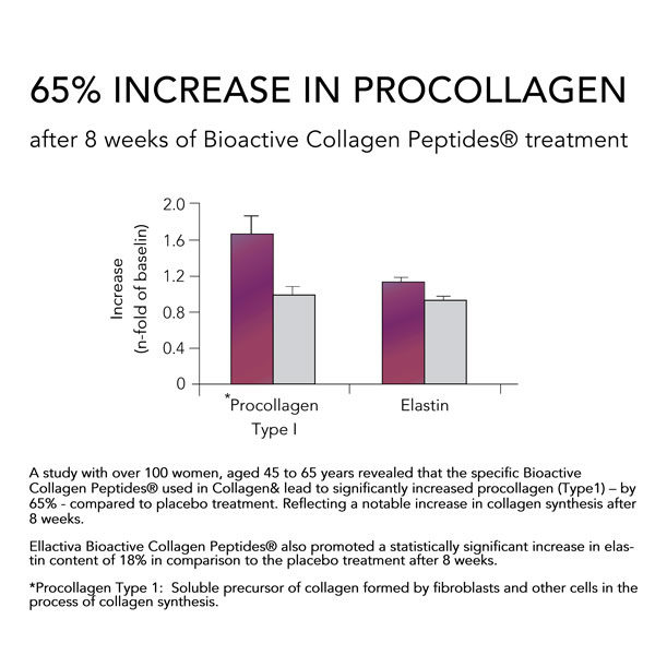 Increase in ProCollagen