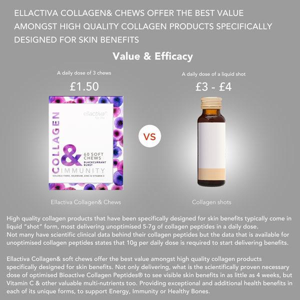 Collagen& Immunity